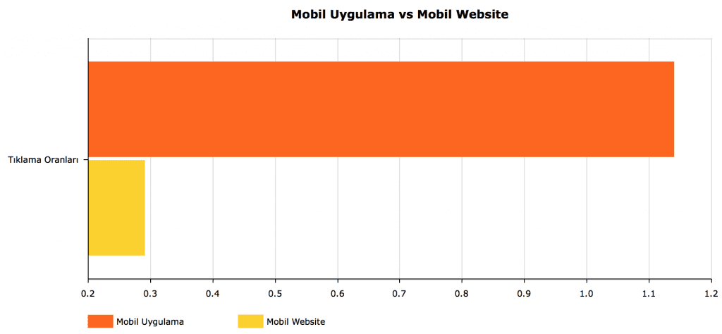 mobil uygulama vs mobil website performansı